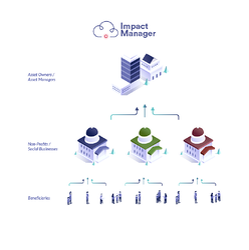 Impact Management