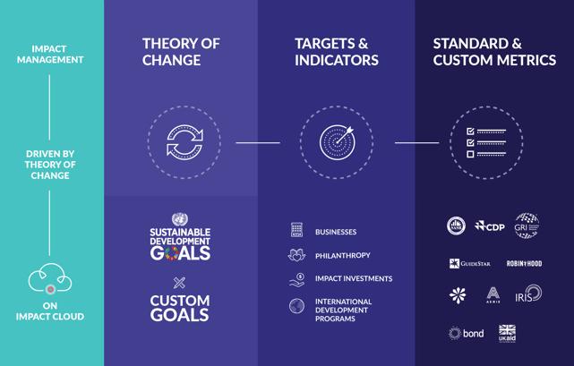 Align Impact Metrics with SDG